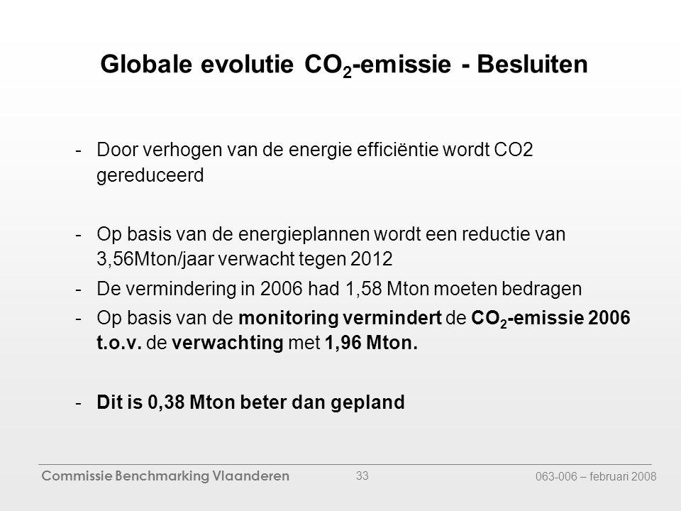 Commissie Benchmarking Vlaanderen 063-006 – februari 2008 33 -Door verhogen van de energie efficiëntie wordt CO2 gereduceerd -Op basis van de energieplannen wordt een reductie van 3,56Mton/jaar verwacht tegen 2012 -De vermindering in 2006 had 1,58 Mton moeten bedragen -Op basis van de monitoring vermindert de CO 2 -emissie 2006 t.o.v.