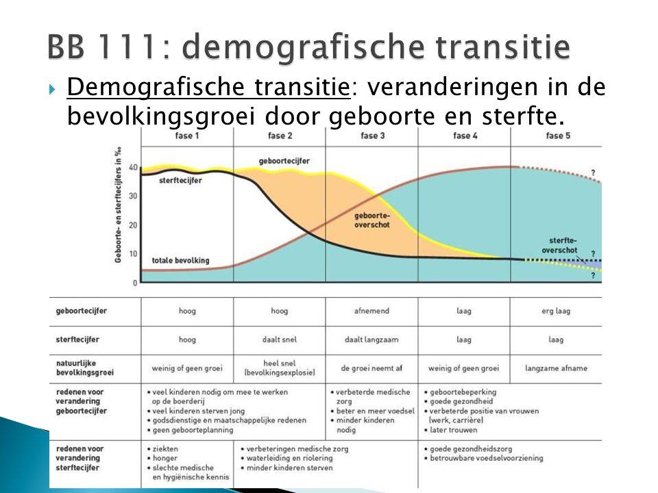  Demografische transitie: veranderingen in de bevolkingsgroei door geboorte en sterfte.