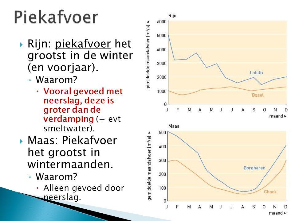  Rijn: piekafvoer het grootst in de winter (en voorjaar). ◦ Waarom?  Vooral gevoed met neerslag, deze is groter dan de verdamping (+ evt smeltwater)