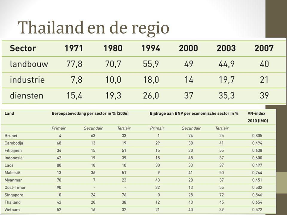Thailand en de regio