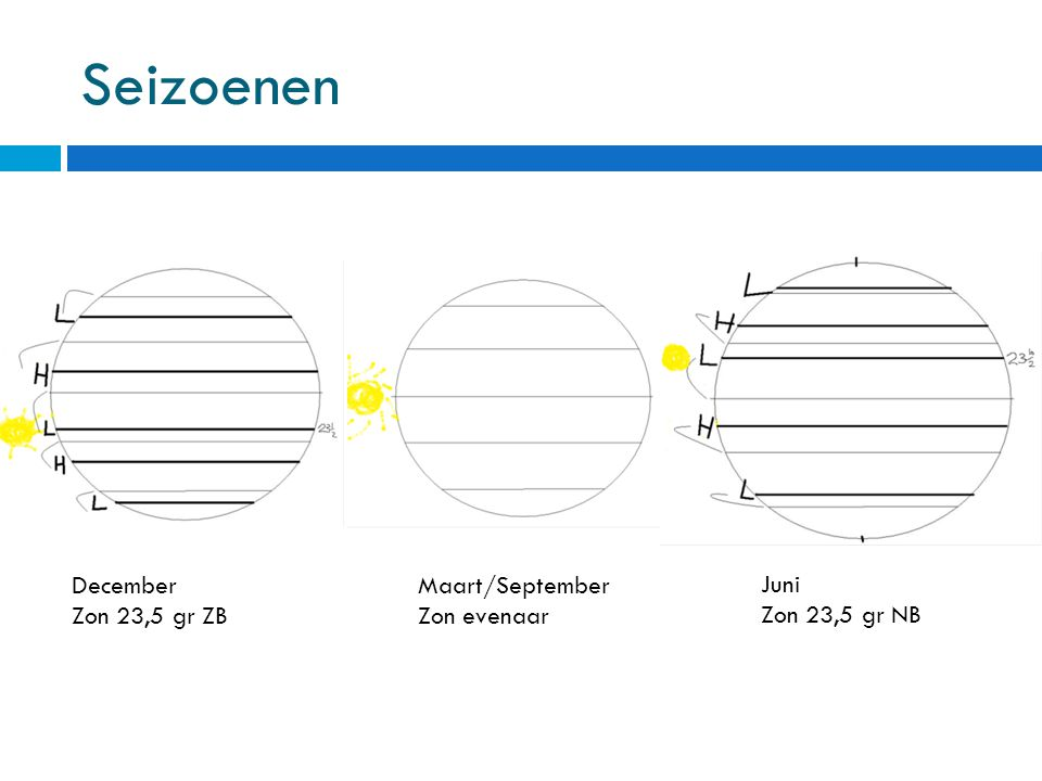 Seizoenen December Zon 23,5 gr ZB Juni Zon 23,5 gr NB Maart/September Zon evenaar