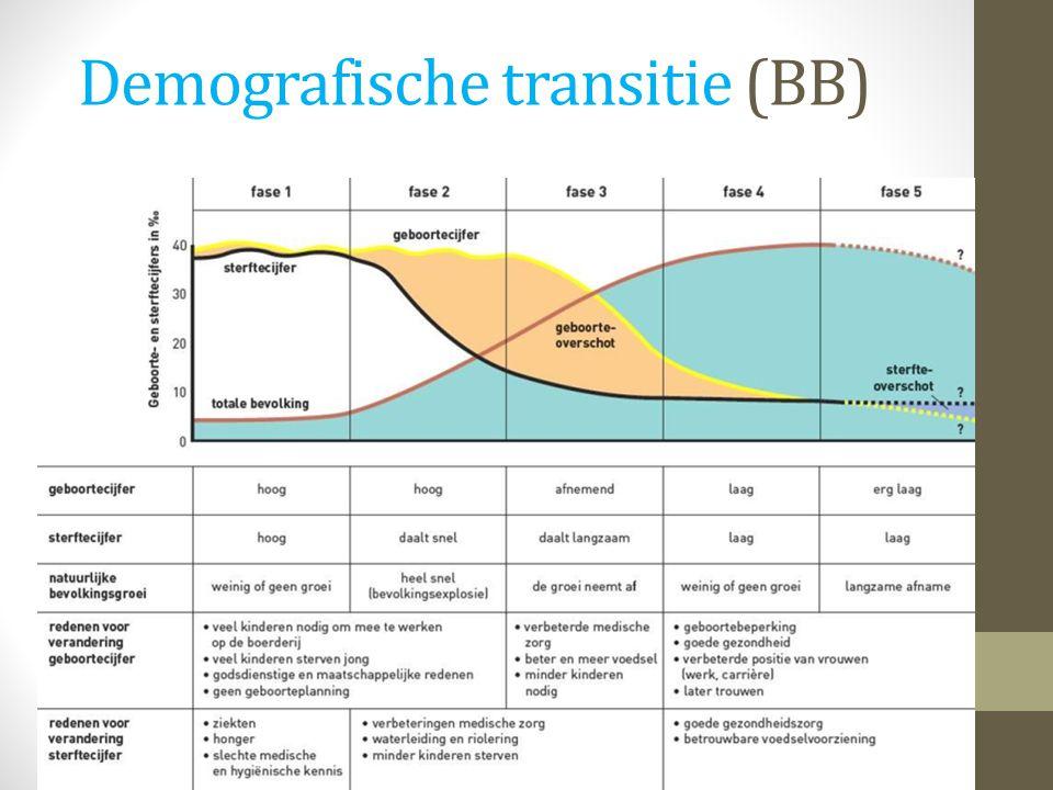 Demografische transitie (BB)