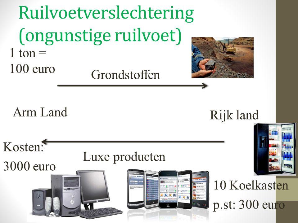 Ruilvoetverslechtering (ongunstige ruilvoet) Arm Land Rijk land Grondstoffen Luxe producten 1 ton = 100 euro 10 Koelkasten p.st: 300 euro Kosten: 3000