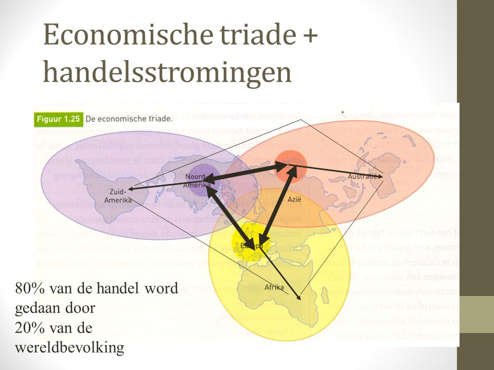 Kapitaalstromen Enorme kapitaalstromen voor: -Betalingen -Investeringen -Overnames Merendeel komt voor rekening voor de 3 centrum gebieden van de wereld.