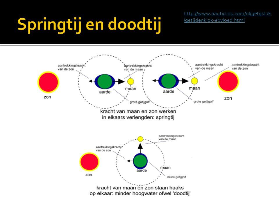 http://www.nauticlink.com/nl/getijklok /getijdenklok-ebvloed.html