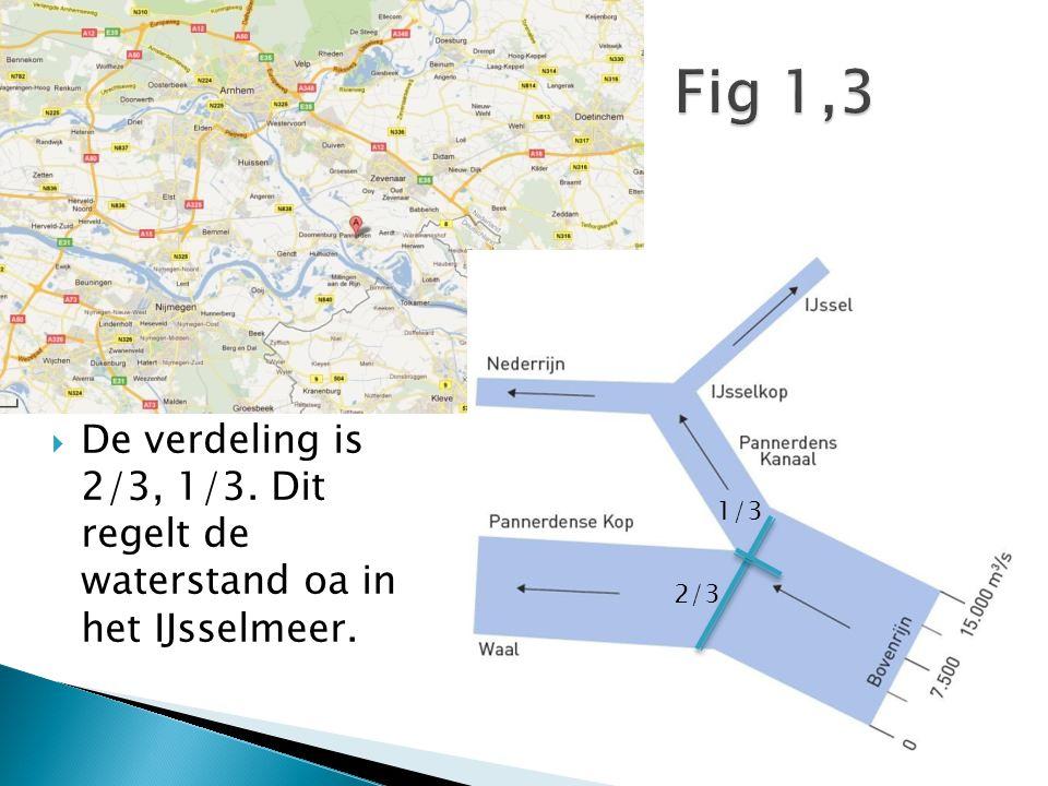  De verdeling is 2/3, 1/3. Dit regelt de waterstand oa in het IJsselmeer. 2/3 1/3