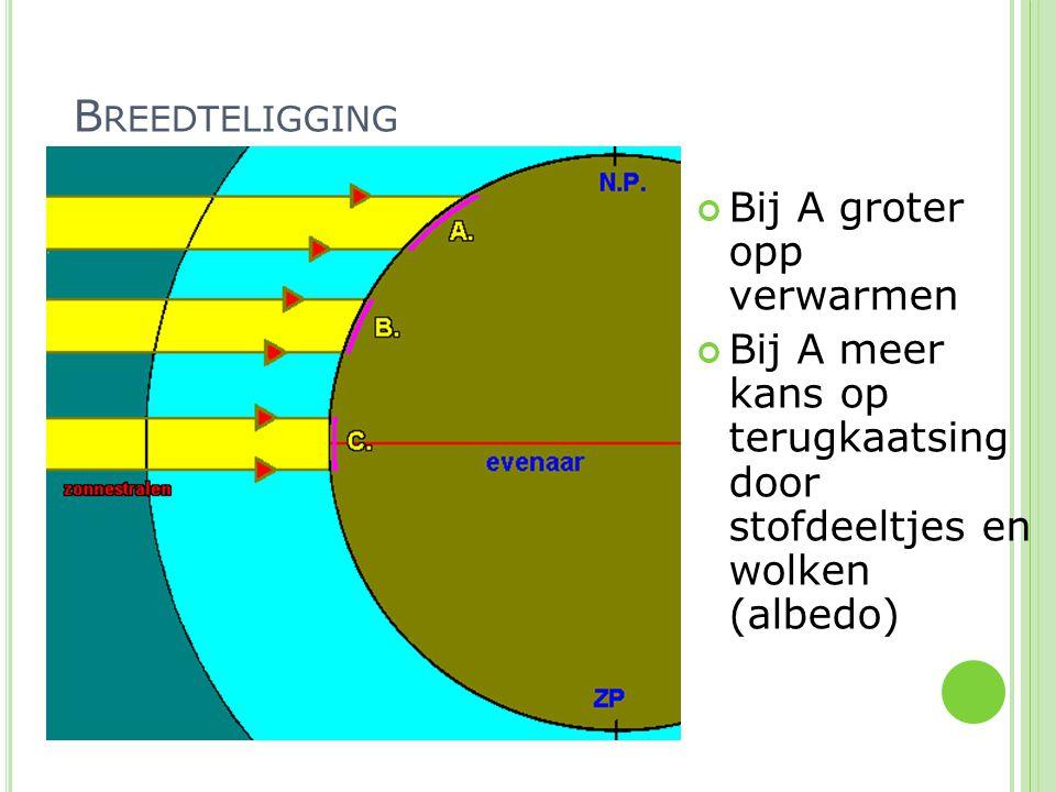 Bij A groter opp verwarmen Bij A meer kans op terugkaatsing door stofdeeltjes en wolken (albedo) B REEDTELIGGING