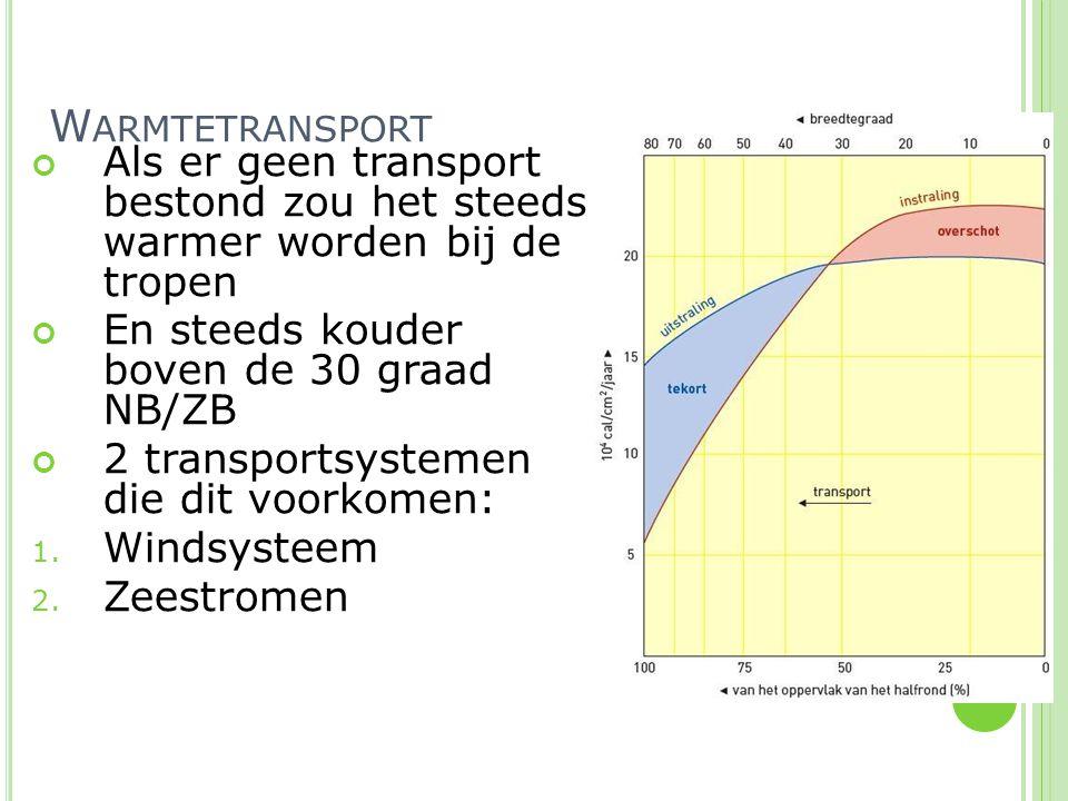 Als er geen transport bestond zou het steeds warmer worden bij de tropen En steeds kouder boven de 30 graad NB/ZB 2 transportsystemen die dit voorkome