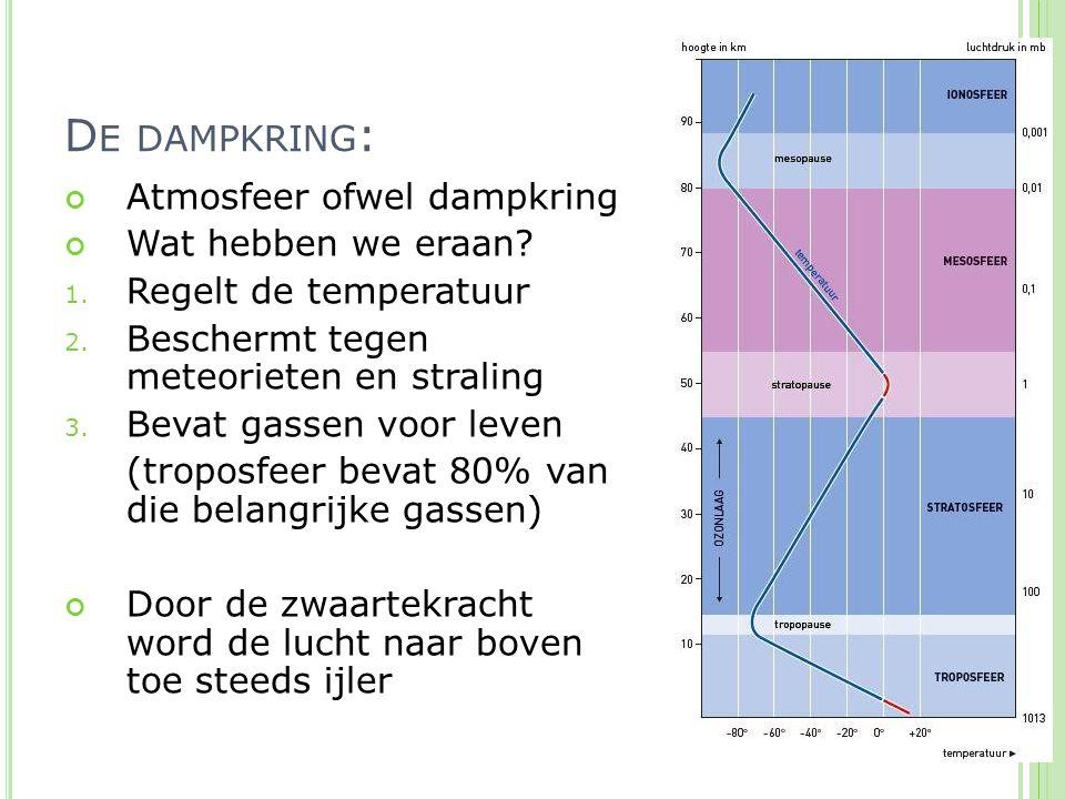 Atmosfeer ofwel dampkring Wat hebben we eraan? 1. Regelt de temperatuur 2. Beschermt tegen meteorieten en straling 3. Bevat gassen voor leven (troposf