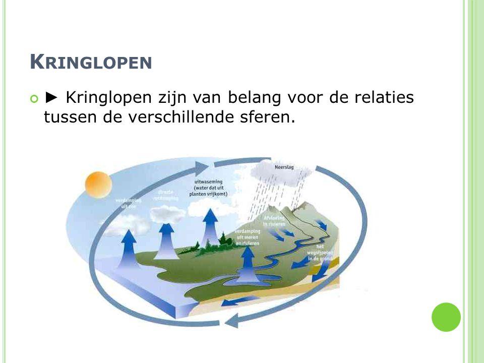 K RINGLOPEN ► Kringlopen zijn van belang voor de relaties tussen de verschillende sferen.