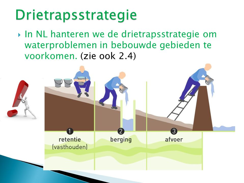  In NL hanteren we de drietrapsstrategie om waterproblemen in bebouwde gebieden te voorkomen. (zie ook 2.4)