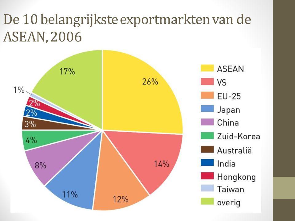 De 10 belangrijkste exportmarkten van de ASEAN, 2006