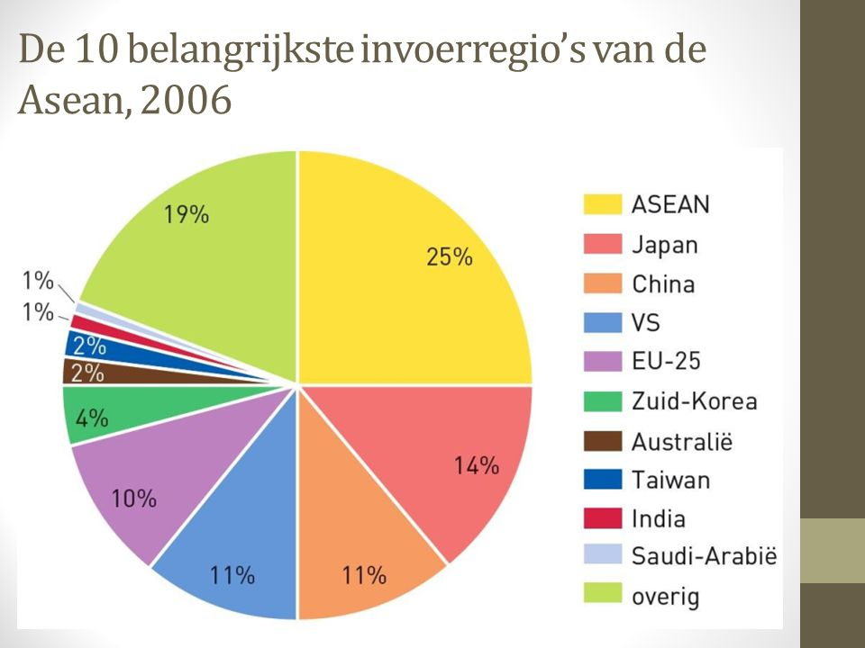 De 10 belangrijkste invoerregio's van de Asean, 2006