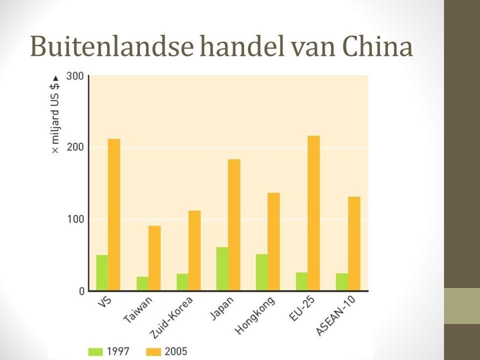 Buitenlandse handel van China