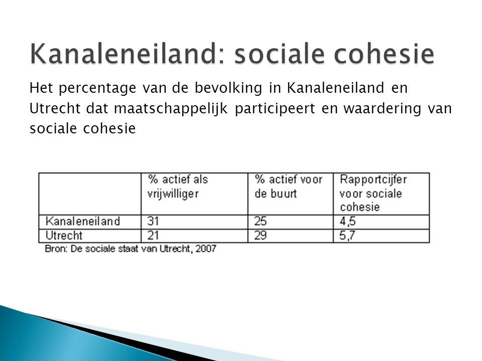 Kanaleneiland: sociale cohesie Het percentage van de bevolking in Kanaleneiland en Utrecht dat maatschappelijk participeert en waardering van sociale cohesie