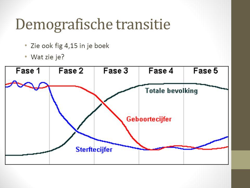 Demografische transitie Zie ook fig 4,15 in je boek Wat zie je?