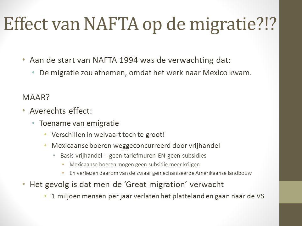 Effect van NAFTA op de migratie?!? Aan de start van NAFTA 1994 was de verwachting dat: De migratie zou afnemen, omdat het werk naar Mexico kwam. MAAR?