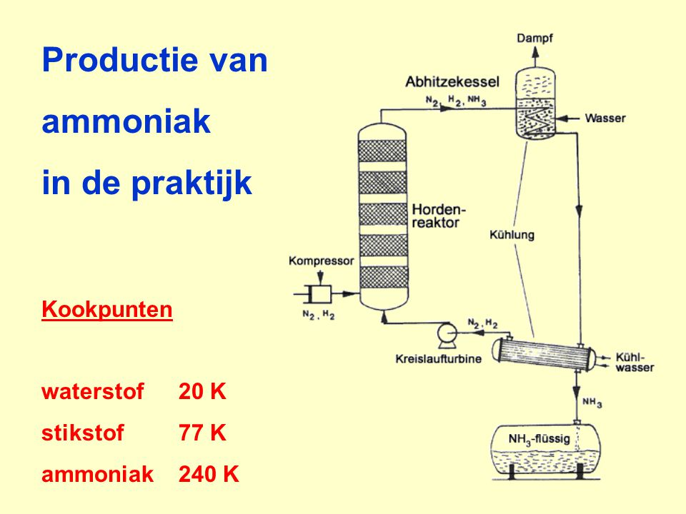 Productie van ammoniak in de praktijk Kookpunten waterstof20 K stikstof77 K ammoniak240 K