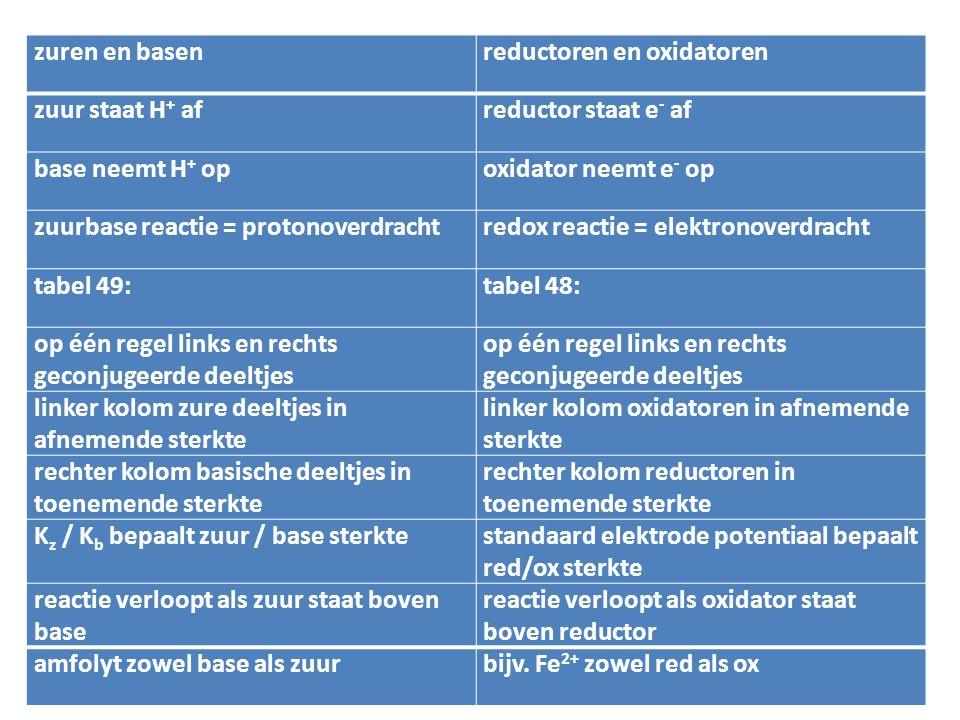zuren en basenreductoren en oxidatoren zuur staat H + afreductor staat e - af base neemt H + opoxidator neemt e - op zuurbase reactie = protonoverdrac