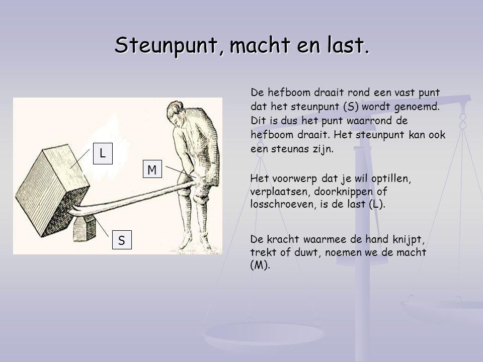 Steunpunt, macht en last.De hefboom draait rond een vast punt dat het steunpunt (S) wordt genoemd.