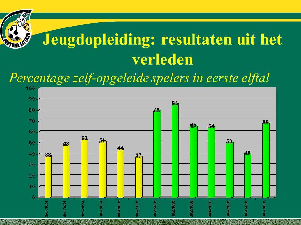 Jeugdopleiding: resultaten uit het verleden Percentage zelf-opgeleide spelers in eerste elftal