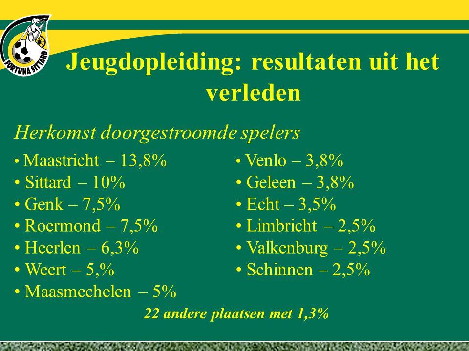 Jeugdopleiding: resultaten uit het verleden Herkomst doorgestroomde spelers Maastricht – 13,8% Sittard – 10% Genk – 7,5% Roermond – 7,5% Heerlen – 6,3