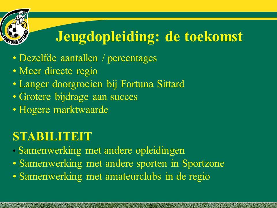 Jeugdopleiding: de toekomst Dezelfde aantallen / percentages Meer directe regio Langer doorgroeien bij Fortuna Sittard Grotere bijdrage aan succes Hog