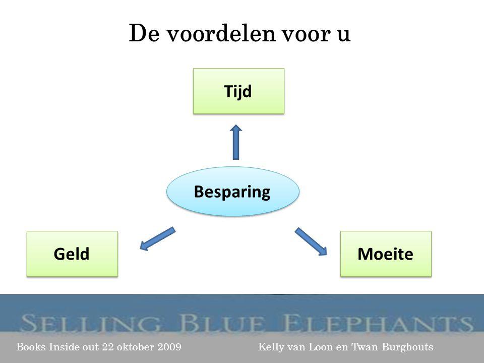 Books Inside out 22 oktober 2009 Kelly van Loon en Twan Burghouts De voordelen voor u Besparing Tijd Geld Moeite