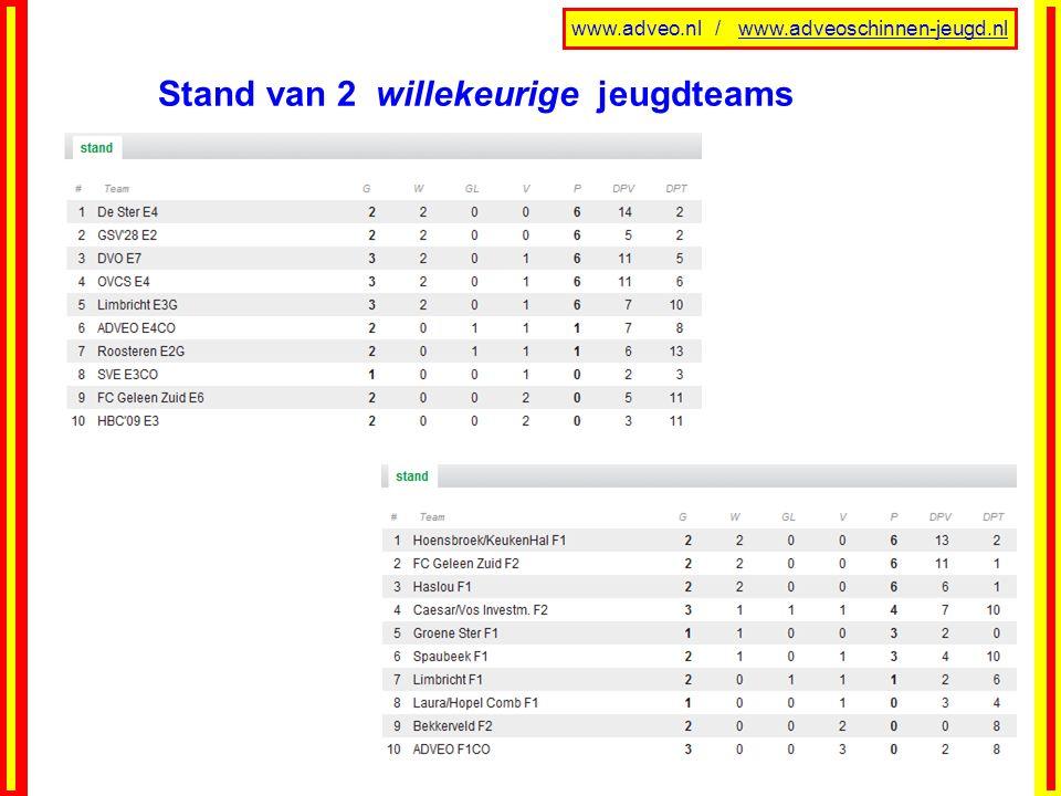www.adveo.nl / www.adveoschinnen-jeugd.nl Stand van 2 willekeurige jeugdteams