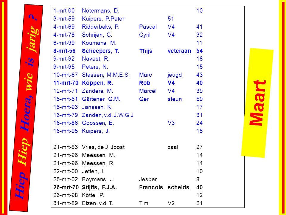 1-mrt-00Notermans, D.10 3-mrt-59Kuipers, P.Peter51 4-mrt-69Ridderbeks, P.PascalV441 4-mrt-78Schrijen, C.CyrilV432 6-mrt-99Koumans, M.11 8-mrt-56Scheep