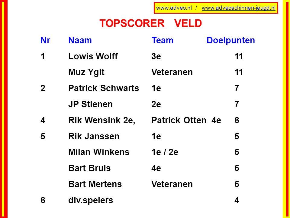 www.adveo.nl / www.adveoschinnen-jeugd.nl TOPSCORER VELD NrNaamTeamDoelpunten 1 Lowis Wolff 3e 11 Muz Ygit Veteranen 11 2Patrick Schwarts1e7 JP Stiene