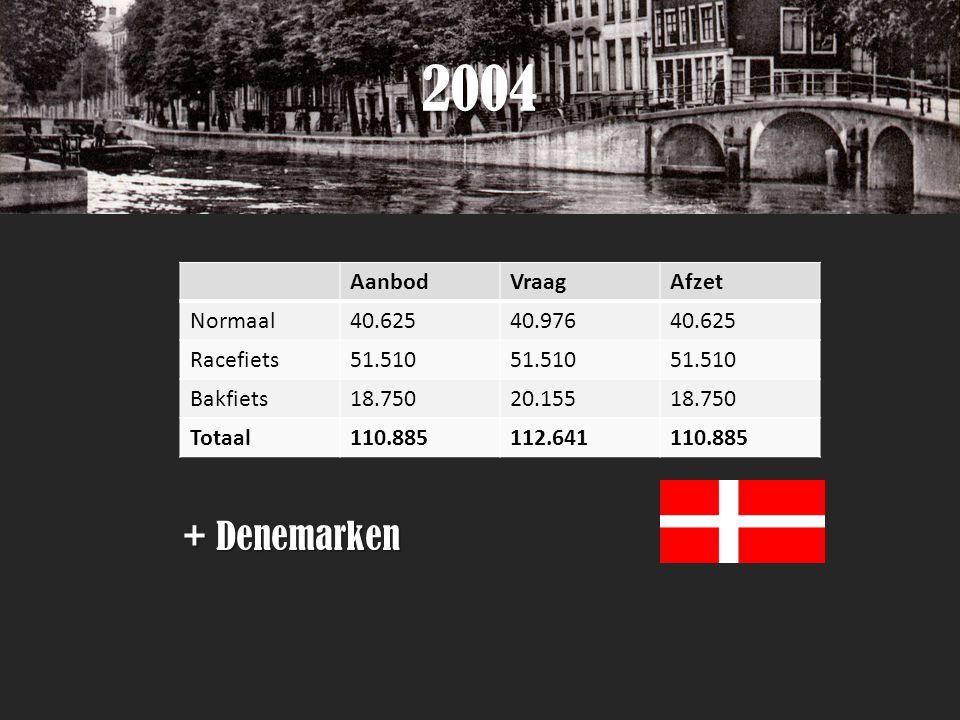 2004 + Denemarken AanbodVraagAfzet Normaal40.62540.97640.625 Racefiets51.510 Bakfiets18.75020.15518.750 Totaal110.885112.641110.885