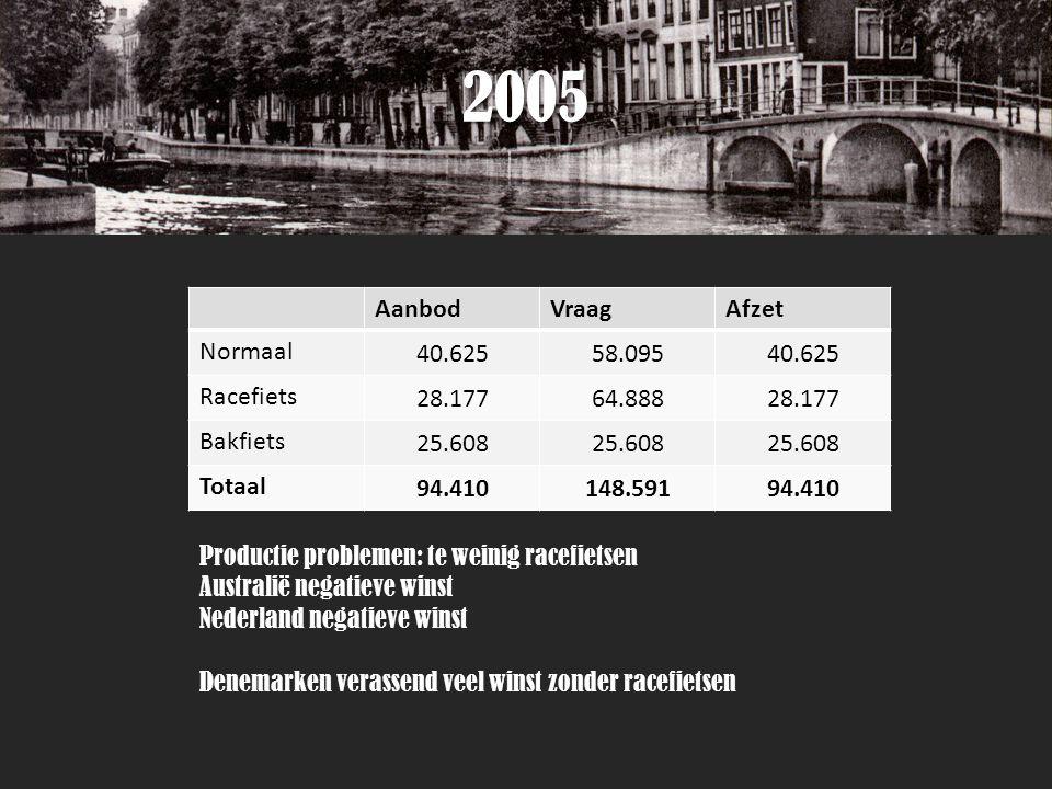 2005 AanbodVraagAfzet Normaal 40.62558.09540.625 Racefiets 28.17764.88828.177 Bakfiets 25.608 Totaal 94.410148.59194.410 Productie problemen: te weinig racefietsen Australië negatieve winst Nederland negatieve winst Denemarken verassend veel winst zonder racefietsen