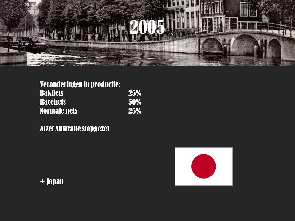 2005 Veranderingen in productie: Bakfiets 25% Racefiets 50% Normale fiets 25% Afzet Australië stopgezet + Japan