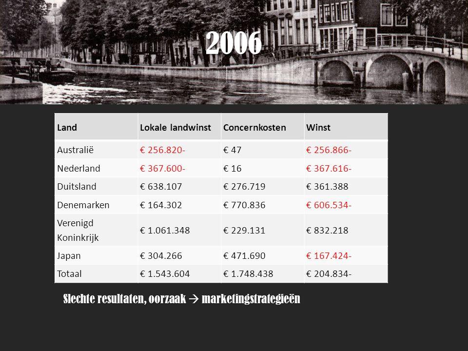 2006 Slechte resultaten, oorzaak  marketingstrategieën LandLokale landwinstConcernkostenWinst Australië€ 256.820-€ 47€ 256.866- Nederland€ 367.600-€