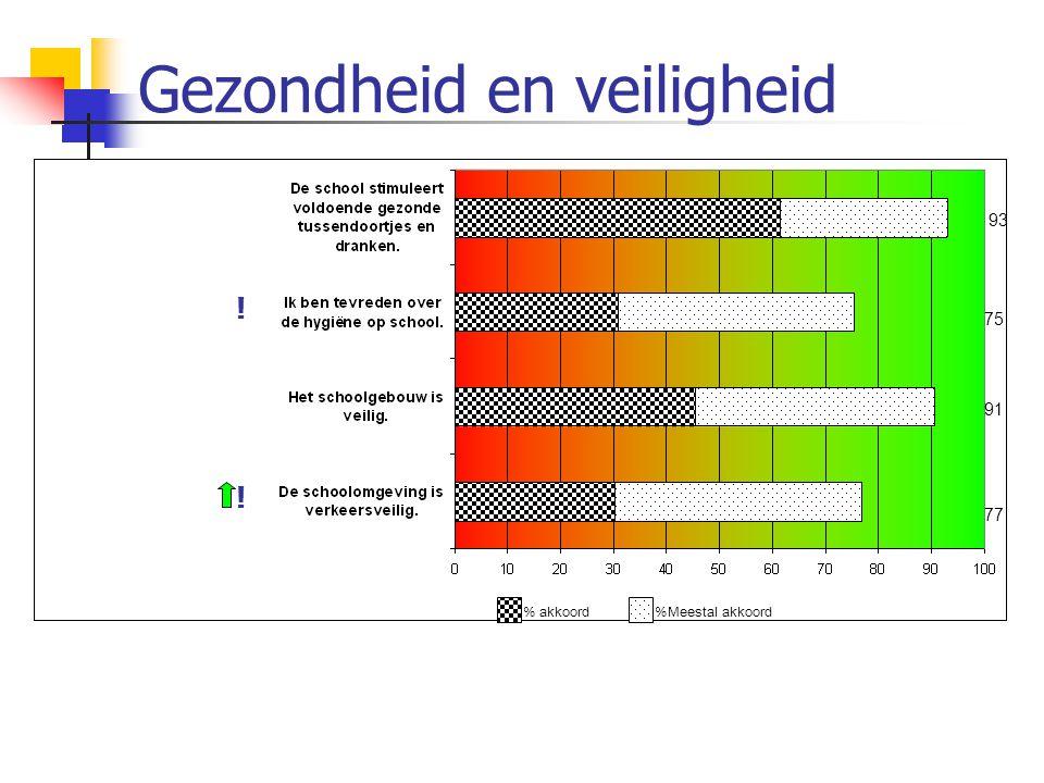 Gezondheid en veiligheid 93 75 91 77 % akkoord %Meestal akkoord ! !