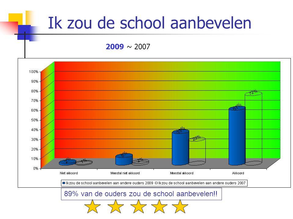 Ik zou de school aanbevelen 89% van de ouders zou de school aanbevelen!! 2009 ~ 2007