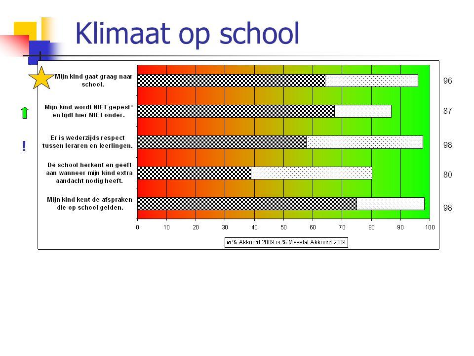 Klimaat op school 98 87 96 80 98 !