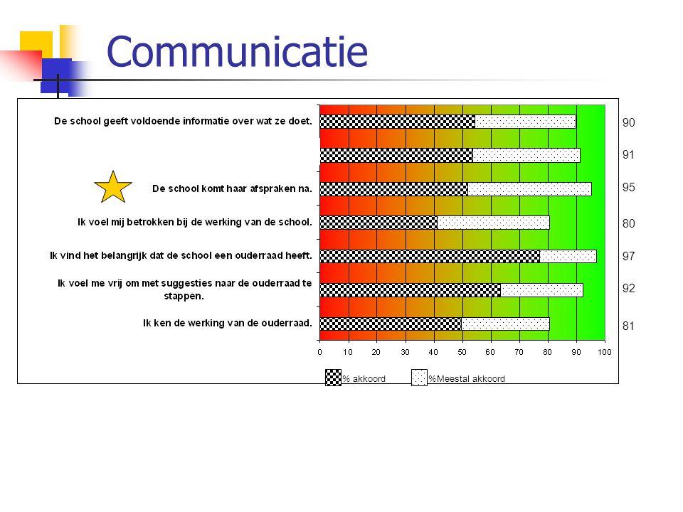 Communicatie 90 92 81 91 95 80 97 % akkoord %Meestal akkoord