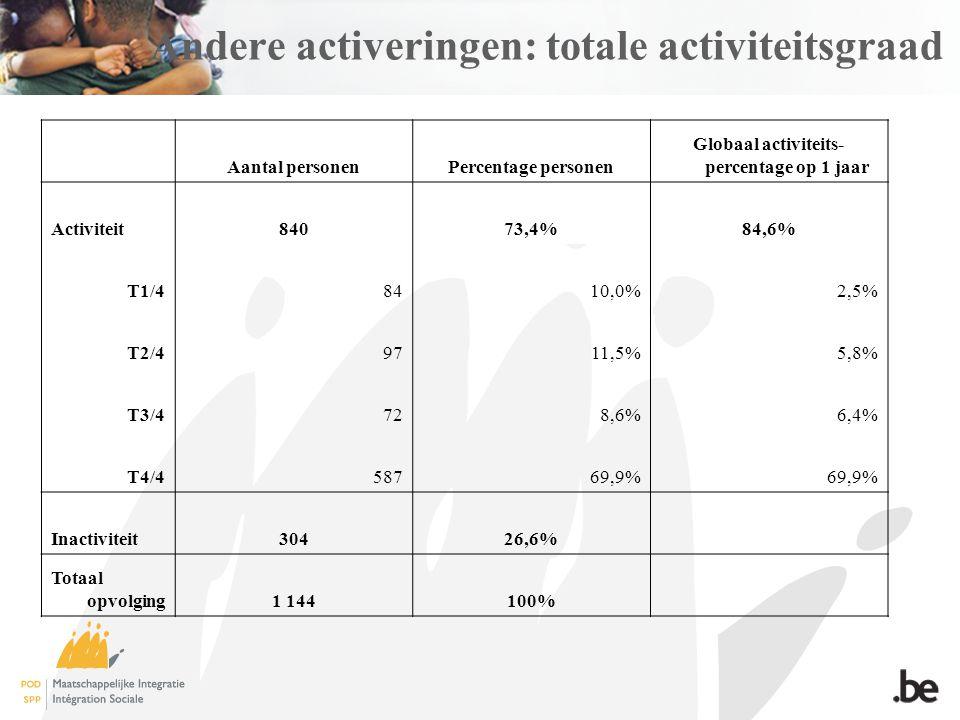 Andere activeringen: totale activiteitsgraad Aantal personenPercentage personen Globaal activiteits- percentage op 1 jaar Activiteit84073,4%84,6% T1/48410,0%2,5% T2/49711,5%5,8% T3/4728,6%6,4% T4/458769,9% Inactiviteit30426,6% Totaal opvolging1 144100%
