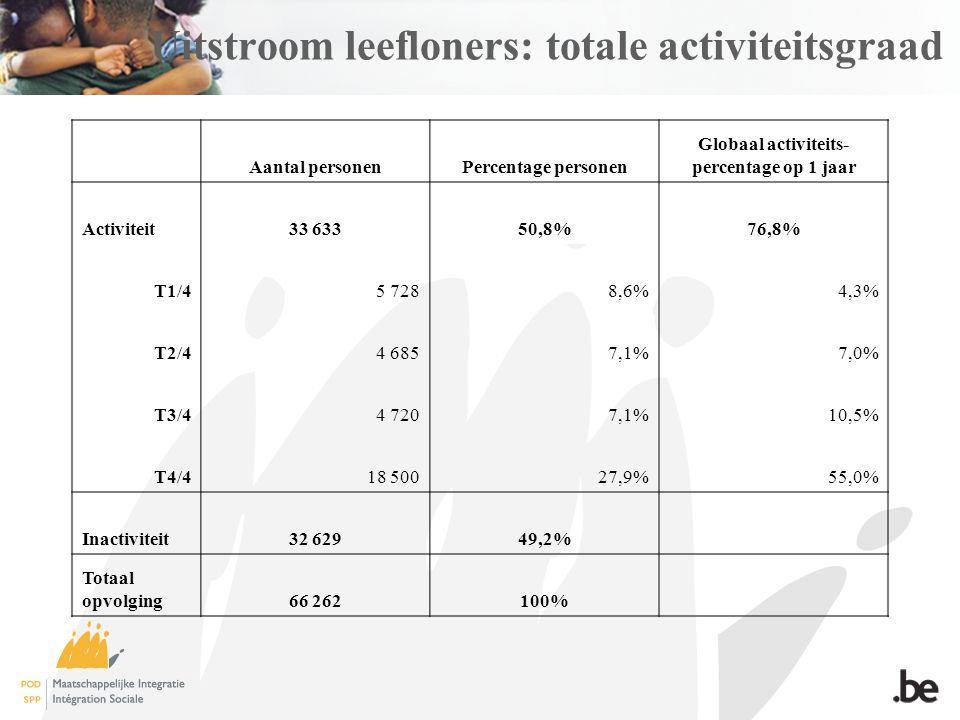 Uitstroom leefloners: totale activiteitsgraad Aantal personenPercentage personen Globaal activiteits- percentage op 1 jaar Activiteit33 63350,8%76,8% T1/45 7288,6%4,3% T2/44 6857,1%7,0% T3/44 7207,1%10,5% T4/418 50027,9%55,0% Inactiviteit32 62949,2% Totaal opvolging66 262100%