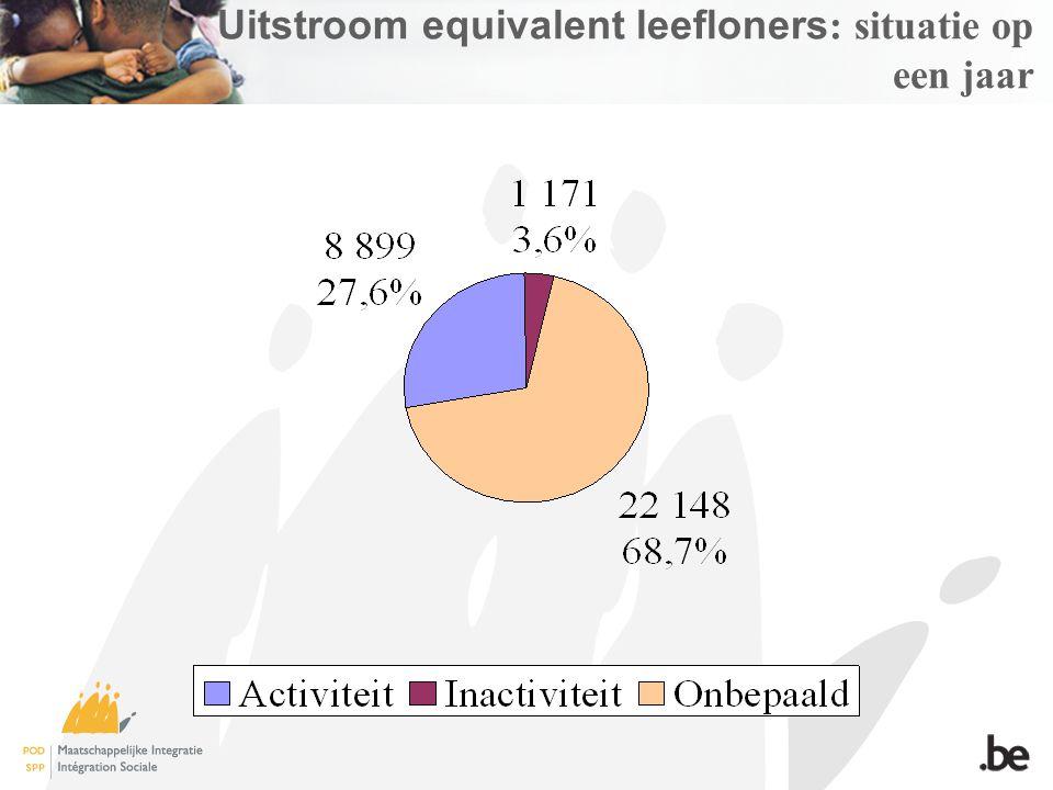 Uitstroom equivalent leefloners : situatie op een jaar