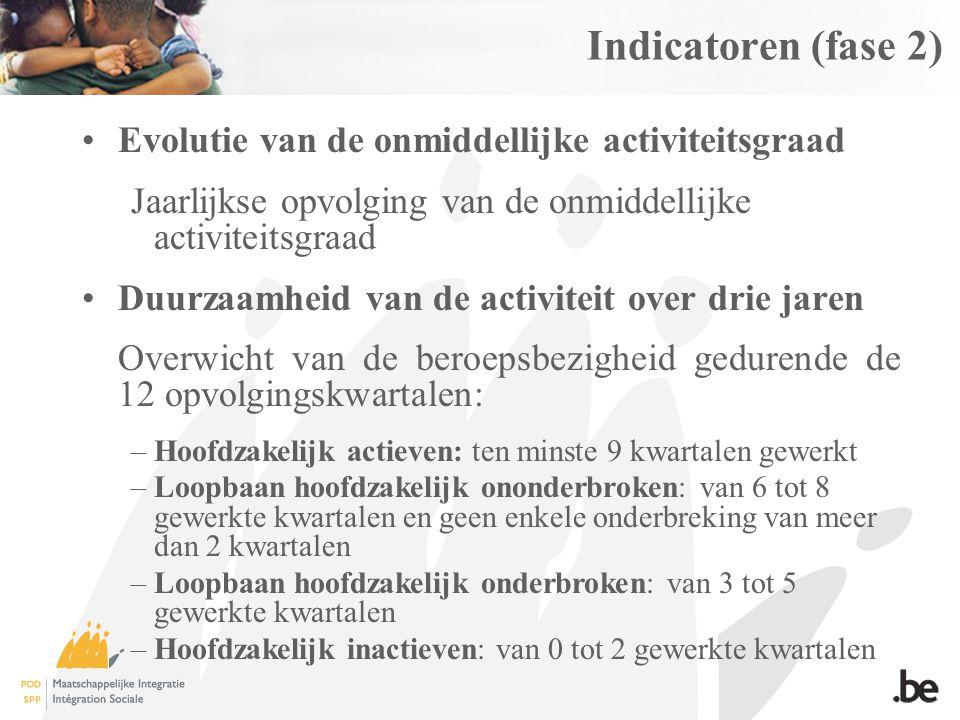 Indicatoren (fase 2) Evolutie van de onmiddellijke activiteitsgraad Jaarlijkse opvolging van de onmiddellijke activiteitsgraad Duurzaamheid van de activiteit over drie jaren Overwicht van de beroepsbezigheid gedurende de 12 opvolgingskwartalen: –Hoofdzakelijk actieven: ten minste 9 kwartalen gewerkt –Loopbaan hoofdzakelijk ononderbroken: van 6 tot 8 gewerkte kwartalen en geen enkele onderbreking van meer dan 2 kwartalen –Loopbaan hoofdzakelijk onderbroken: van 3 tot 5 gewerkte kwartalen –Hoofdzakelijk inactieven: van 0 tot 2 gewerkte kwartalen