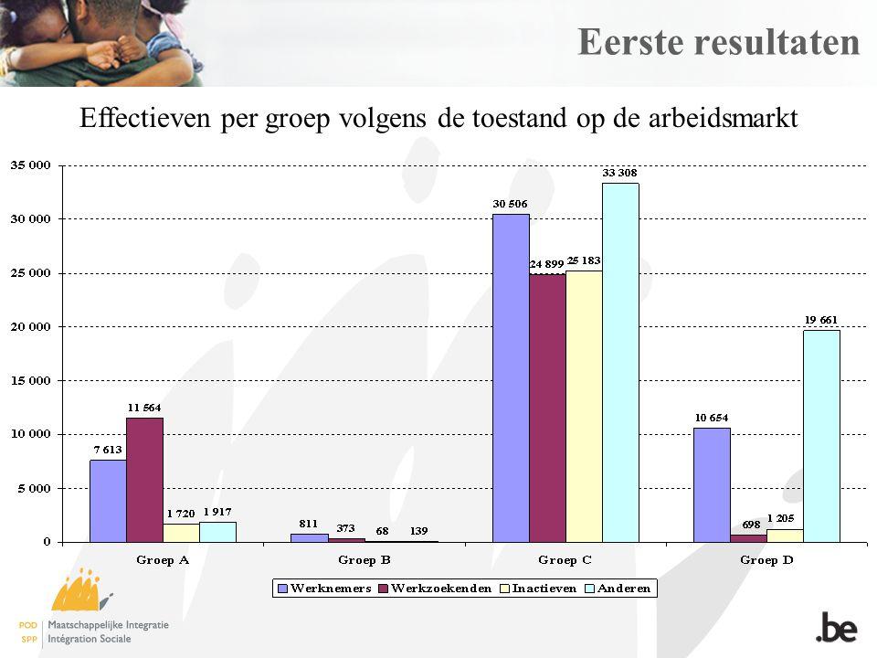 Eerste resultaten Effectieven per groep volgens de toestand op de arbeidsmarkt