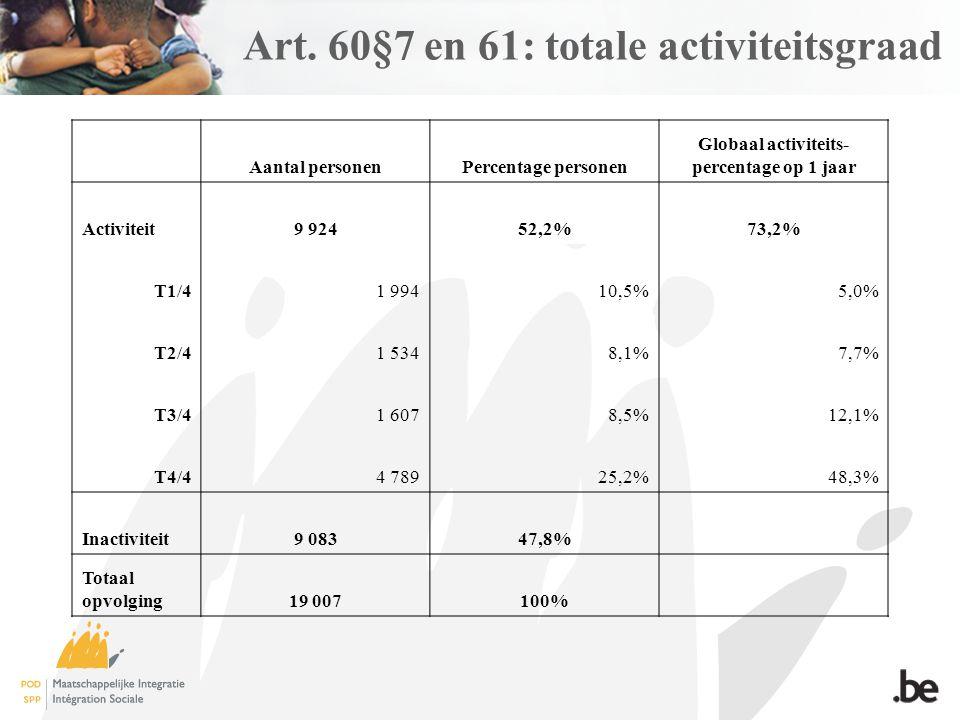 Art. 60§7 en 61: totale activiteitsgraad Aantal personenPercentage personen Globaal activiteits- percentage op 1 jaar Activiteit9 92452,2%73,2% T1/41