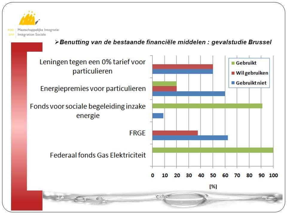 12  Benutting van de bestaande financiële middelen : gevalstudie Brussel