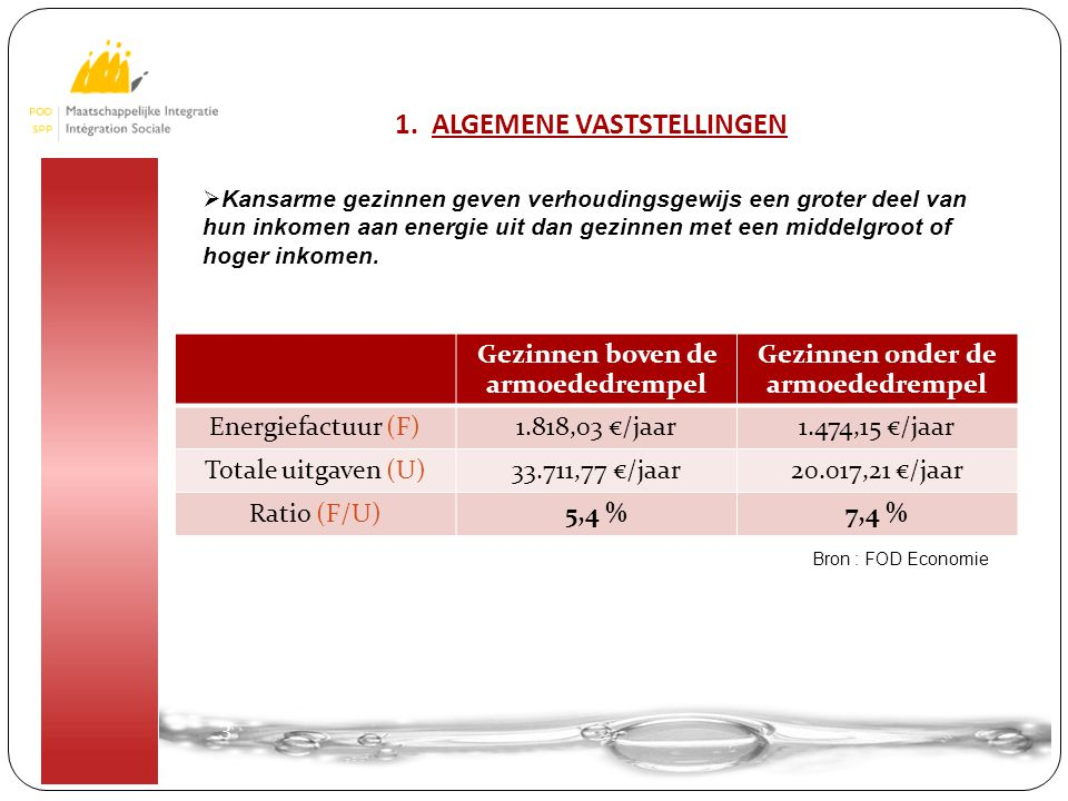 3 3  Kansarme gezinnen geven verhoudingsgewijs een groter deel van hun inkomen aan energie uit dan gezinnen met een middelgroot of hoger inkomen.