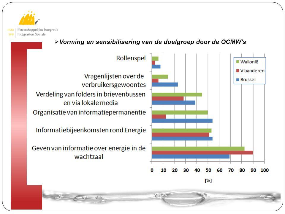 9 9  Vorming en sensibilisering van de doelgroep door de OCMW s