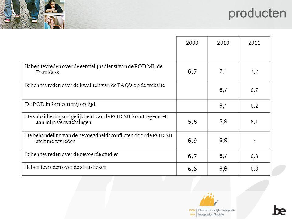 producten 200820102011 Ik ben tevreden over de eerstelijnsdienst van de POD MI, de Frontdesk 6,7 7,1 7,2 ik ben tevreden over de kwaliteit van de FAQ s op de website 6,7 De POD informeert mij op tijd 6,1 6,2 De subsidiëringsmogelijkheid van de POD MI komt tegemoet aan mijn verwachtingen 5,6 5,9 6,1 De behandeling van de bevoegdheidsconflicten door de POD MI stelt me tevreden 6,9 7 ik ben tevreden over de gevoerde studies 6,7 6,8 Ik ben tevreden over de statistieken 6,6 6,8