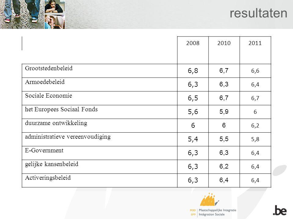 resultaten 200820102011 Grootstedenbeleid 6,8 6,7 6,6 Armoedebeleid 6,3 6,4 Sociale Economie 6,5 6,7 het Europees Sociaal Fonds 5,6 5,9 6 duurzame ontwikkeling 6 6 6,2 administratieve vereenvoudiging 5,4 5,5 5,8 E-Government 6,3 6,4 gelijke kansenbeleid 6,3 6,2 6,4 Activeringsbeleid 6,3 6,4